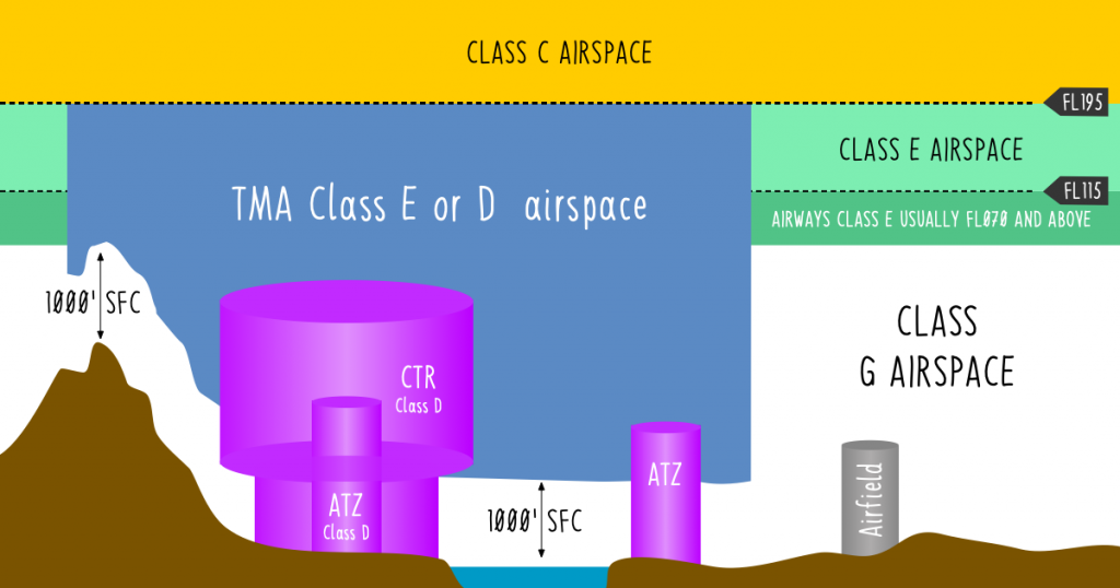 Athinai FIR airspace classification